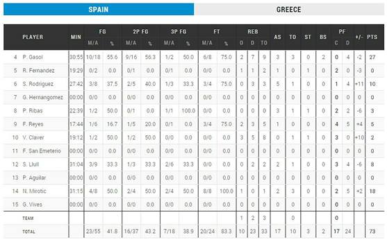 spain_statistics