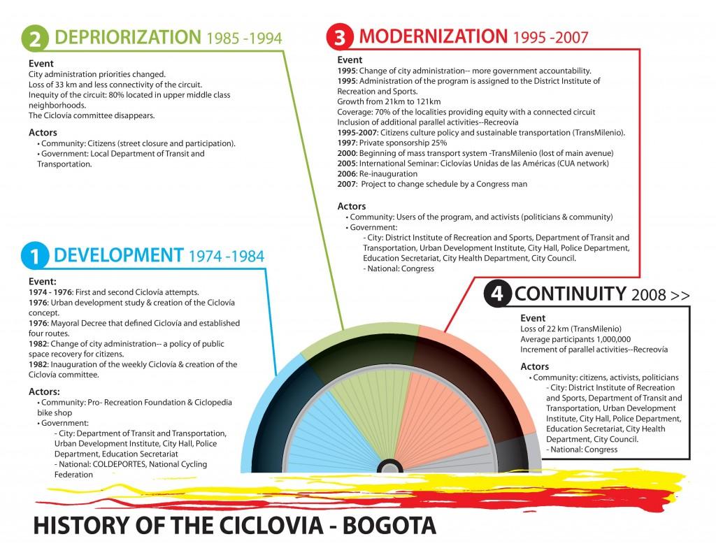 historia_ciclovia-page-001